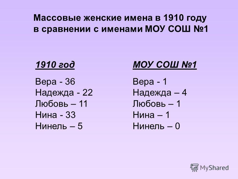 Массовые женские имена в 1910 году в сравнении с именами МОУ СОШ 1 1910 год Вера - 36 Надежда - 22 Любовь – 11 Нина - 33 Нинель – 5 МОУ СОШ 1 Вера - 1 Надежда – 4 Любовь – 1 Нина – 1 Нинель – 0