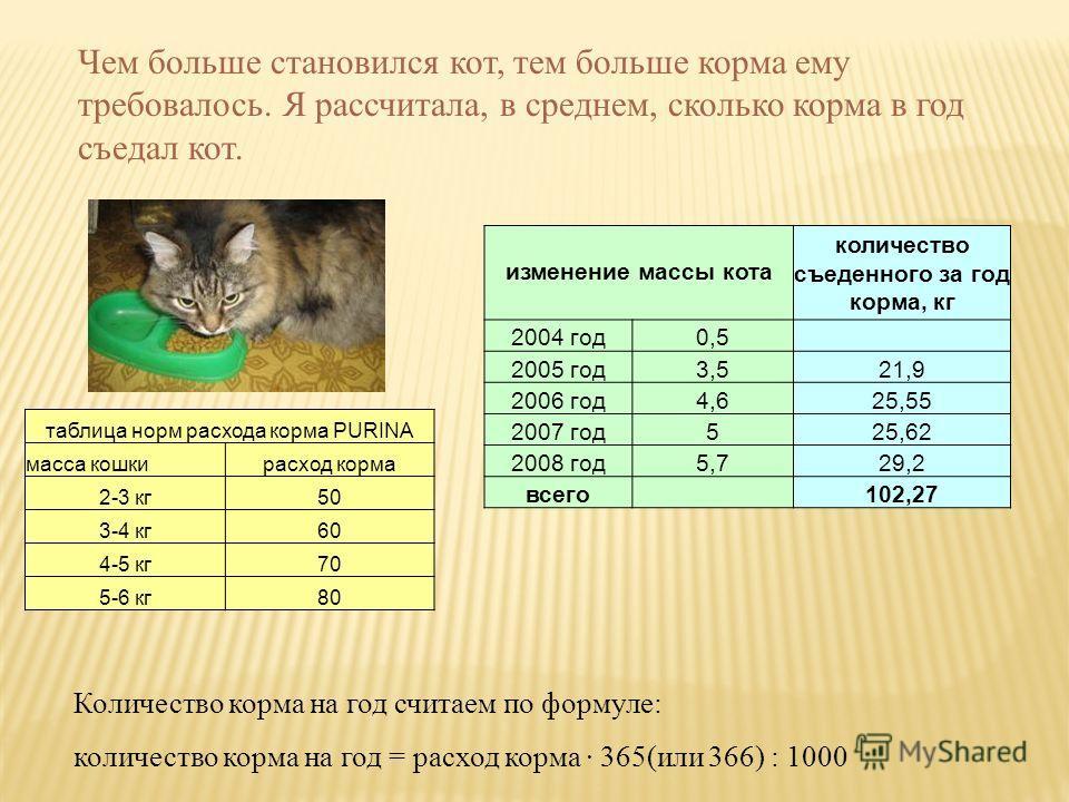 Чем больше становился кот, тем больше корма ему требовалось. Я рассчитала, в среднем, сколько корма в год съедал кот. Количество корма на год считаем по формуле: количество корма на год = расход корма · 365(или 366) : 1000 таблица норм расхода корма