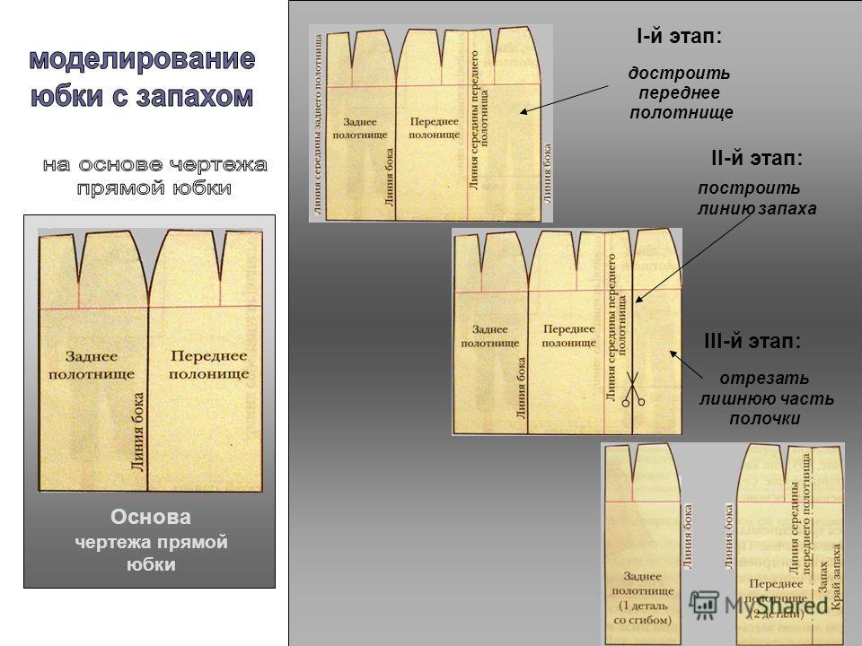 Основа чертежа прямой юбки I-й этап: II-й этап: III-й этап: достроить переднее полотнище построить линию запаха отрезать лишнюю часть полочки