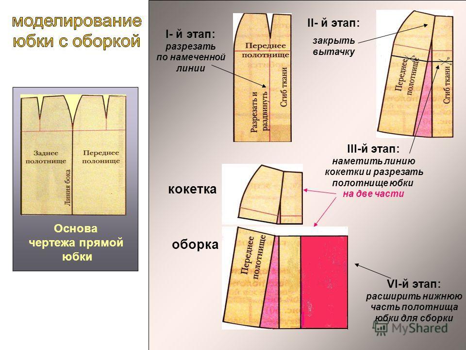 Основа чертежа прямой юбки І- й этап: разрезать по намеченной линии ІІ- й этап: закрыть вытачку VI-й этап: расширить нижнюю часть полотнища юбки для сборки III-й этап: наметить линию кокетки и разрезать полотнище юбки на две части кокетка оборка