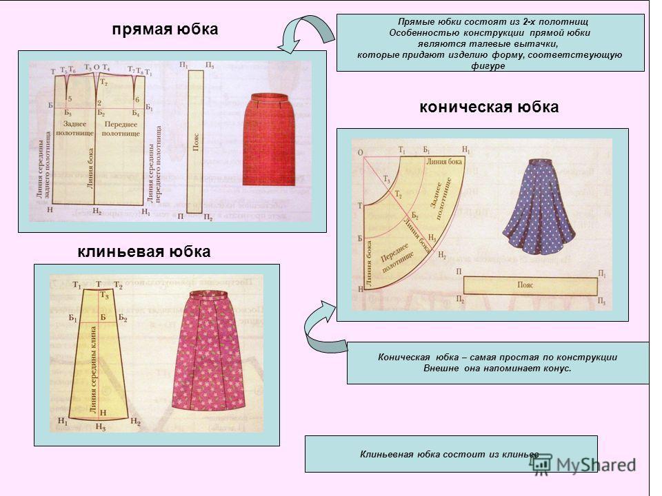 Презентация юбки