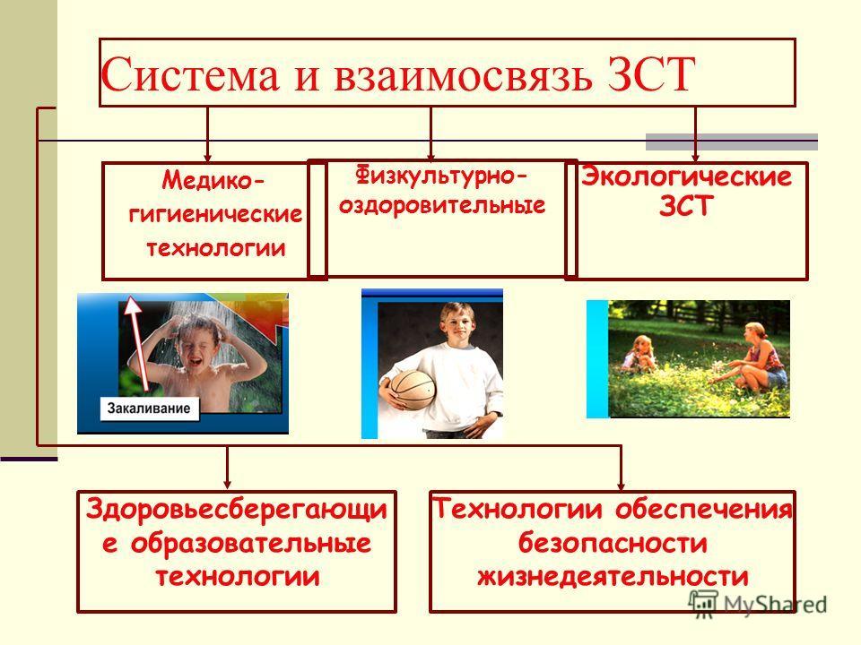 Система и взаимосвязь ЗСТ Медико- гигиенические технологии Физкультурно- оздоровительные Экологические ЗСТ Здоровьесберегающи е образовательные технологии Технологии обеспечения безопасности жизнедеятельности
