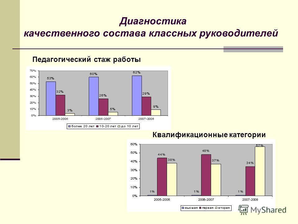 Диагностика качественного состава классных руководителей Педагогический стаж работы Квалификационные категории