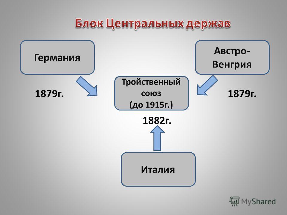 Тройственный союз (до 1915г.) Германия Австро- Венгрия Италия 1879г. 1882г.