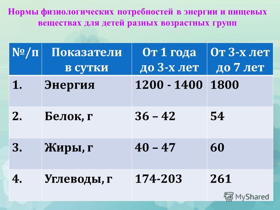 Нормы физиологических потребностей в энергии и пищевых веществах для детей разных возрастных групп / п Показатели в сутки От 1 года до 3- х лет От 3- х лет до 7 лет 1. Энергия 1200 - 14001800 2. Белок, г 36 – 4254 3. Жиры, г 40 – 4760 4. Углеводы, г