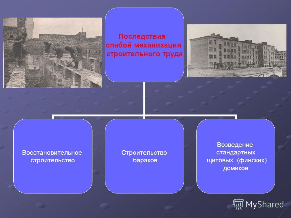 Последствия слабой механизации строительного труда Восстановительное строительство Строительство бараков Возведение стандартных щитовых (финских) домиков