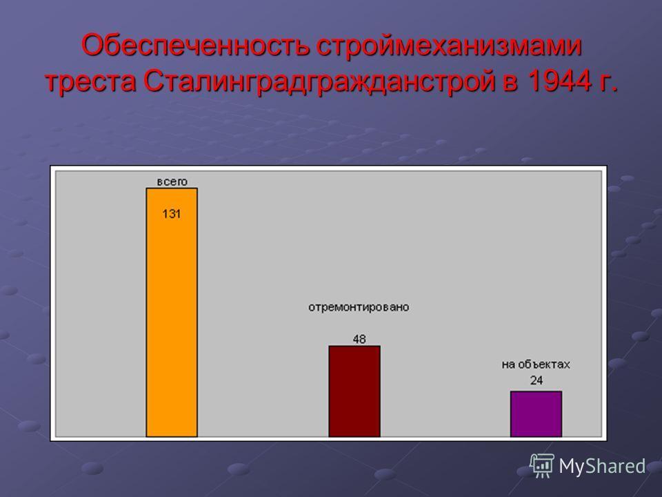 Обеспеченность строймеханизмами треста Сталинградгражданстрой в 1944 г.