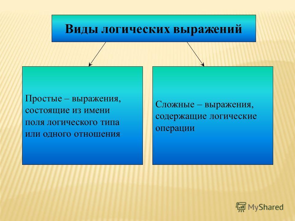 Виды логических выражений Простые – выражения, состоящие из имени поля логического типа или одного отношения Сложные – выражения, содержащие логические операции