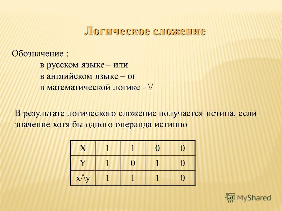 Логическое сложение Обозначение : в русском языке – или в английском языке – or в математической логике - \/ В результате логического сложение получается истина, если значение хотя бы одного операнда истинно X1100 Y1010 x/\y1110