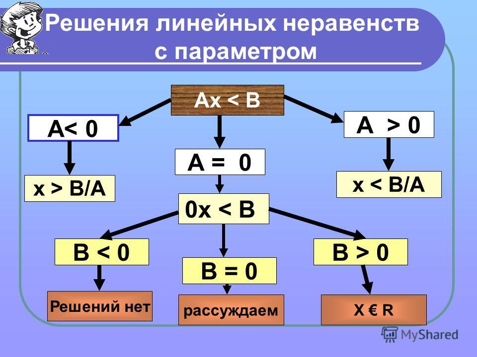 Решения линейных неравенств с параметром Ах < В А< 0 А = 0 А > 0 х > В/А х < В/А 0х < В В > 0 В = 0 В < 0 Решений нет рассуждаемХ R