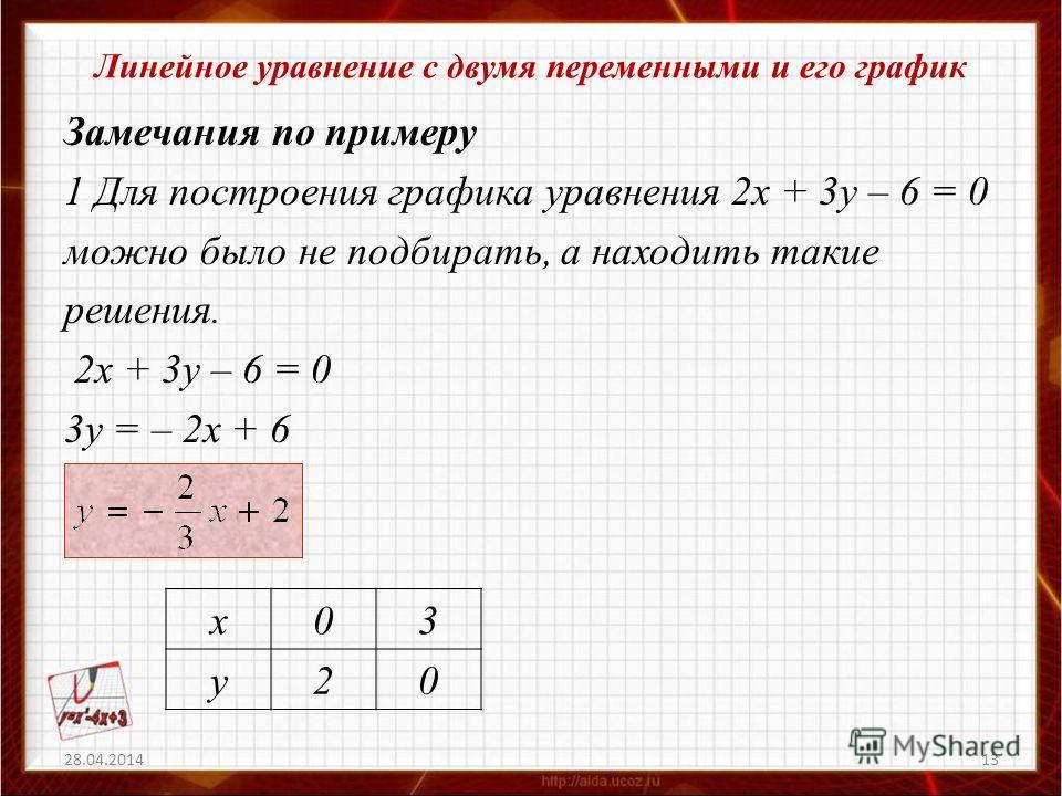 Линейное уравнение с двумя переменными и его график Замечания по примеру 1 Для построения графика уравнения 2х + 3у – 6 = 0 можно было не подбирать, а находить такие решения. 2х + 3у – 6 = 0 3у = – 2х + 6 28.04.201413 х03 у20