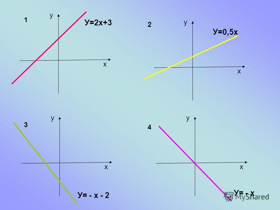 y x У=2х+3 y x У=0,5х y x У= - х - 2 y x У= - х 1 2 3 4