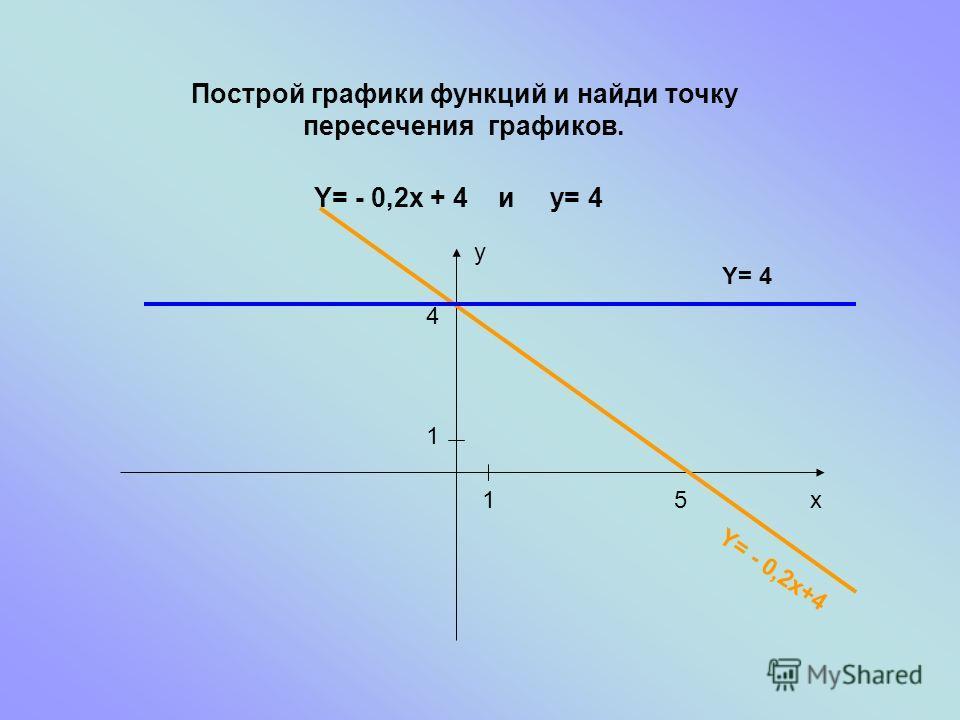 Построй графики функций и найди точку пересечения графиков. Y= - 0,2x + 4 и y= 4 4 51 1 x y Y= - 0,2x+4 Y= 4