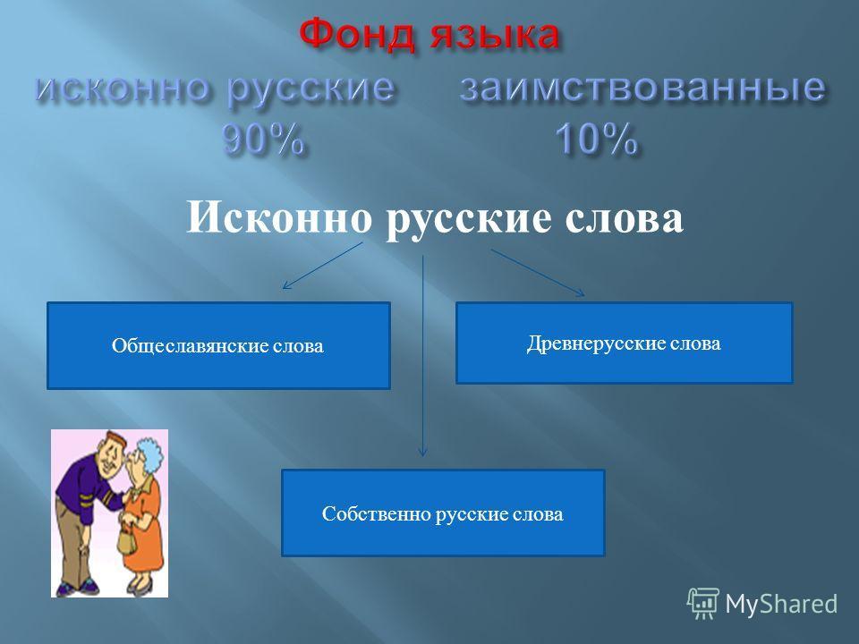 Исконно русские слова Общеславянские слова Древнерусские слова Собственно русские слова