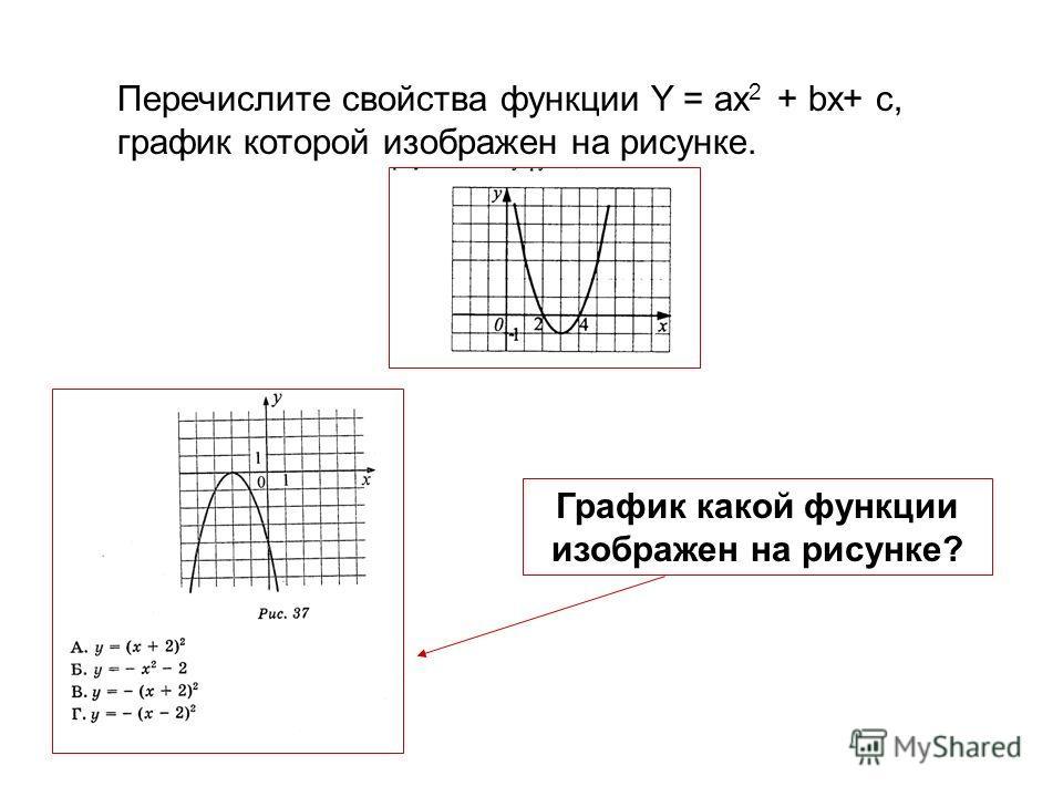 Перечислите свойства функции Y = ax 2 + bx+ c, график которой изображен на рисунке. График какой функции изображен на рисунке?