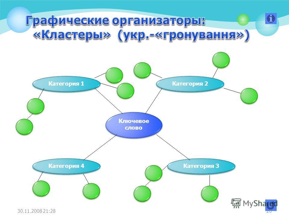 20 Ключевое слово Категория 1 Категория 4 Категория 3 Категория 2 30.11.2008 21:28