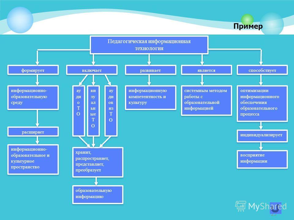 23 Педагогическая информационная технология формирует включает развивает является способствует информационно- образовательную среду информационно- образовательное и культурное пространство информационную компетентность и культуру системным методом ра