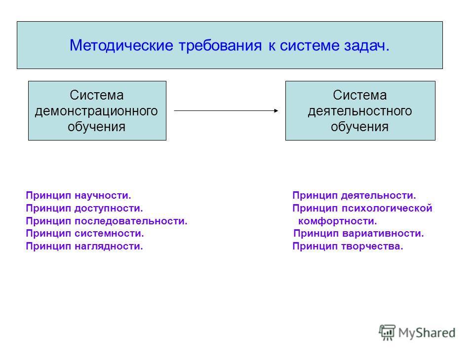 Методические требования к системе задач. Принцип научности. Принцип деятельности. Принцип доступности. Принцип психологической Принцип последовательности. комфортности. Принцип системности. Принцип вариативности. Принцип наглядности. Принцип творчест
