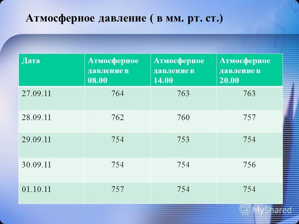 Атмосферное давление ( в мм. рт. ст.) ДатаАтмосферное давление в 08.00 Атмосферное давление в 14.00 Атмосферное давление в 20.00 27.09.11764763 28.09.11762760757 29.09.11754753754 30.09.11754 756 01.10.11757754