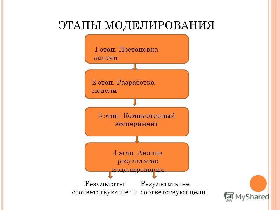 ЭТАПЫ МОДЕЛИРОВАНИЯ 1 этап. Постановка задачи 2 этап. Разработка модели 3 этап. Компьютерный эксперимент 4 этап. Анализ результатов моделирования Результаты соответствуют цели Результаты не соответствуют цели