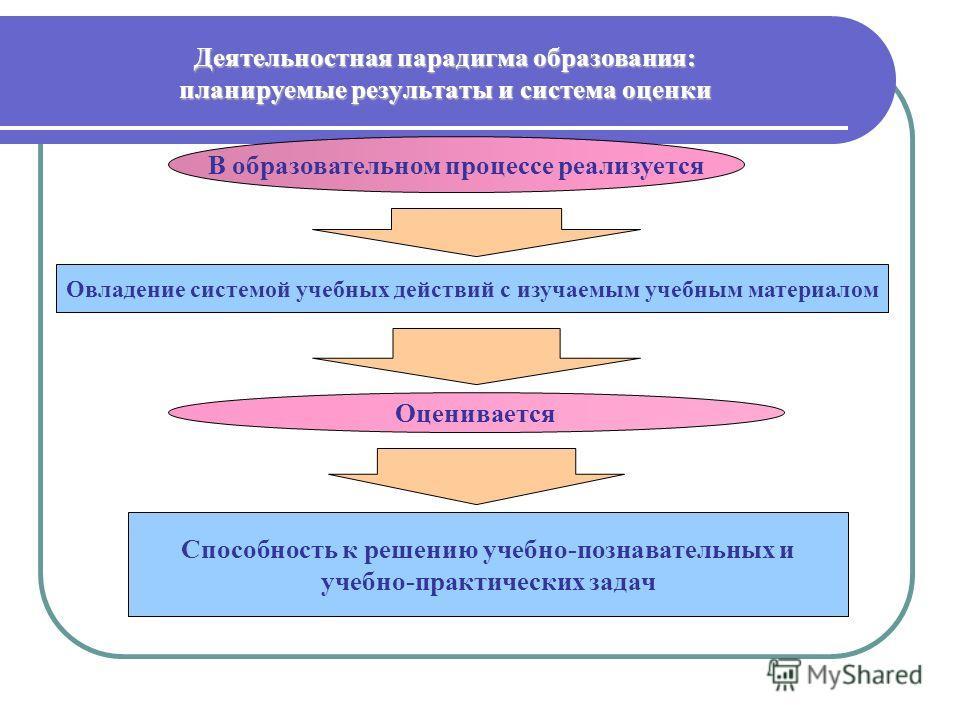Деятельностная парадигма образования: планируемые результаты и система оценки В образовательном процессе реализуется Овладение системой учебных действий с изучаемым учебным материалом Оценивается Способность к решению учебно-познавательных и учебно-п
