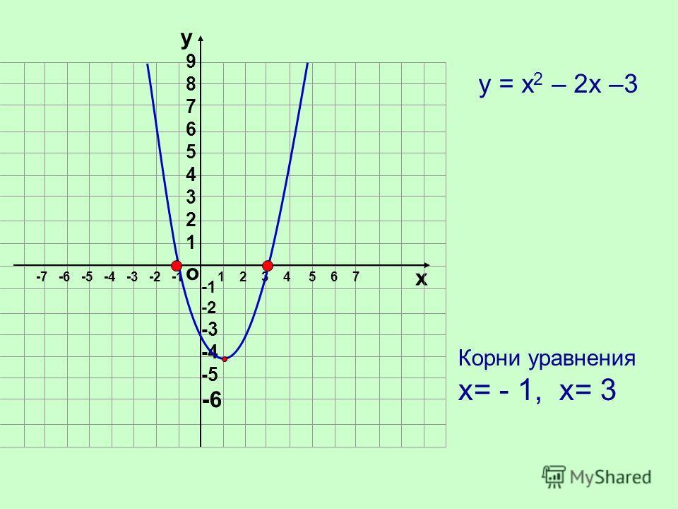 о х 1 2 3 4 5 6 7-7 -6 -5 -4 -3 -2 -1 у 987654321987654321 -2 -3 -4 -5 -6 Корни уравнения х= - 1, х= 3 у = х 2 – 2х –3