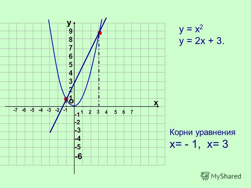 о х 1 2 4 5 6 7 -7 -6 -5 -4 -3 -2 у 987654321987654321 -2 -3 -4 -5 -6 Корни уравнения х= - 1, х= 3 -1 3 у = х 2 у = 2х + 3.