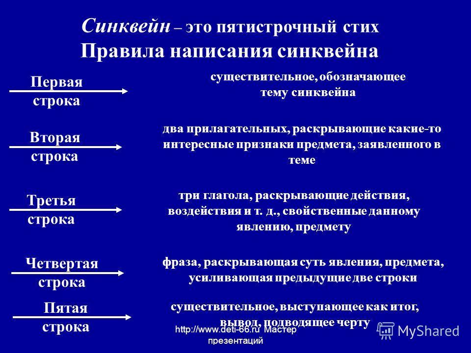 http://www.deti-66.ru Мастер презентаций Синквейн – это пятистрочный стих Правила написания синквейна существительное, обозначающее тему синквейна Первая строка Вторая строка Третья строка два прилагательных, раскрывающие какие-то интересные признаки
