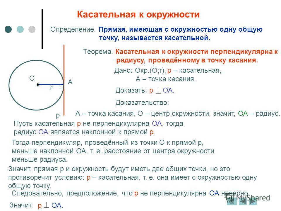 Теорема. Касательная к окружности перпендикулярна к радиусу, проведённому в точку касания. Дано: Окр.(О;r), р – касательная, А – точка касания. Доказать: р ОА. Доказательство: А – точка касания, О – центр окружности, значит, ОА – радиус. Пусть касате
