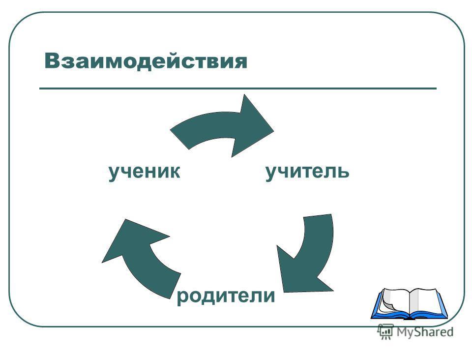 Взаимодействия учитель родители ученик