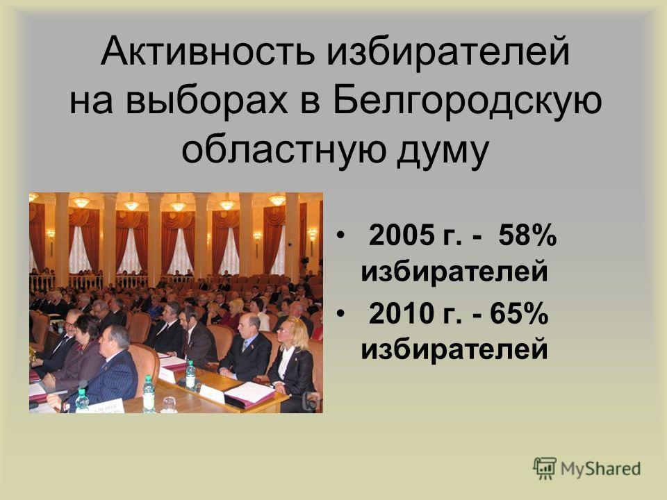 Активность избирателей на выборах в Белгородскую областную думу 2005 г. - 58% избирателей 2010 г. - 65% избирателей