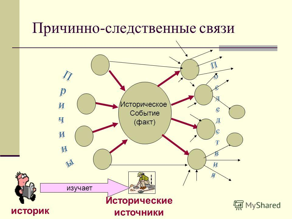 Причинно-следственные связи Историческое Событие (факт) историк Исторические источники изучает