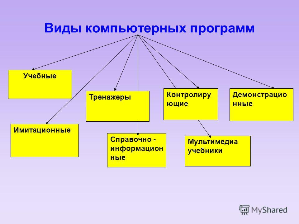 Виды компьютерных программ Учебные Мультимедиа учебники Демонстрацио нные Справочно - информацион ные Имитационные Тренажеры Контролиру ющие