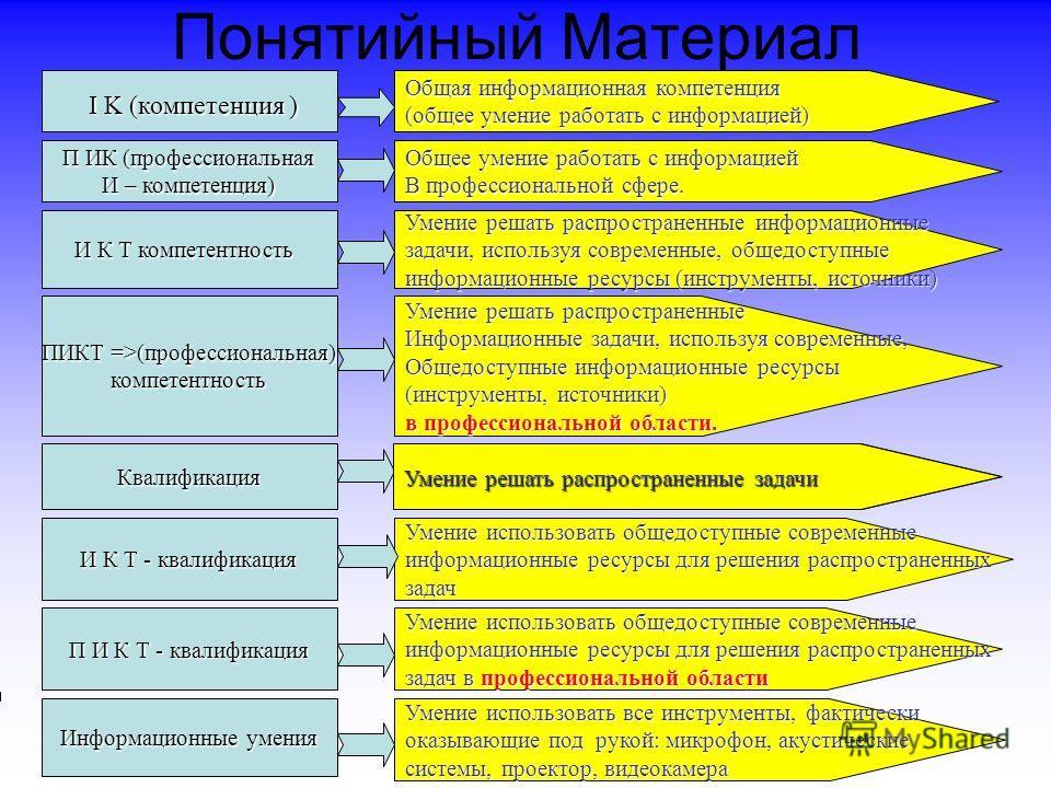Понятийный Материал I K (компетенция ) I K (компетенция ) Общая информационная компетенция (общее умение работать с информацией) П ИК (профессиональная И – компетенция) Общее умение работать с информацией В профессиональной сфере. И К Т компетентност