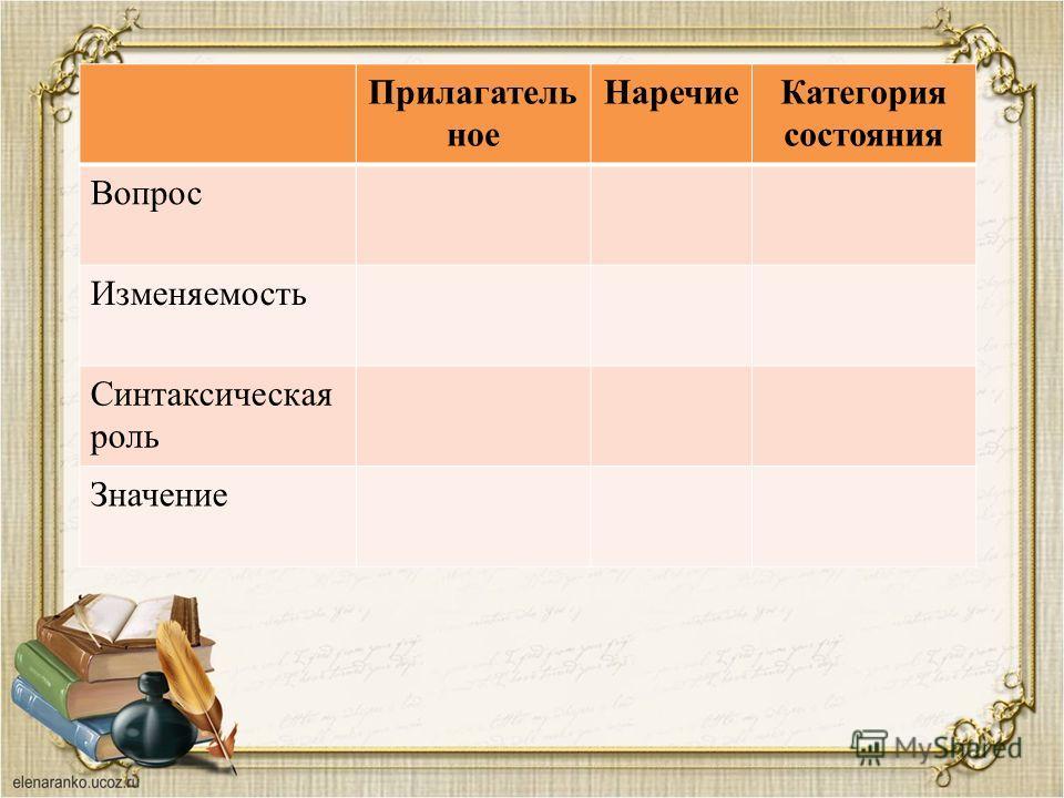 Прилагатель ное НаречиеКатегория состояния Вопрос Изменяемость Синтаксическая роль Значение