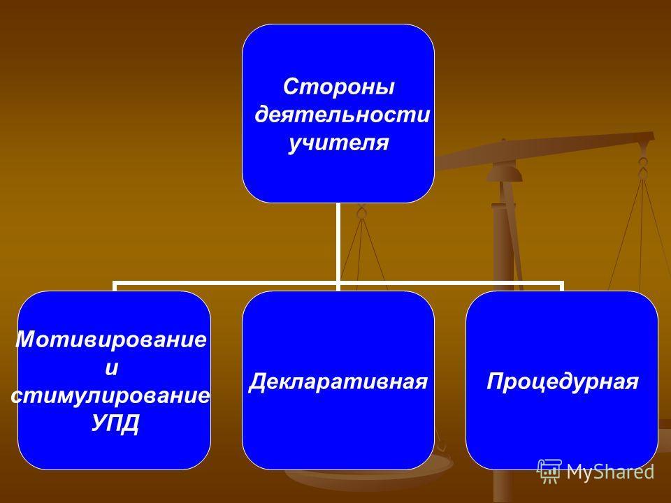 Стороны деятельности учителя Мотивирование и стимулирование УПД ДекларативнаяПроцедурная