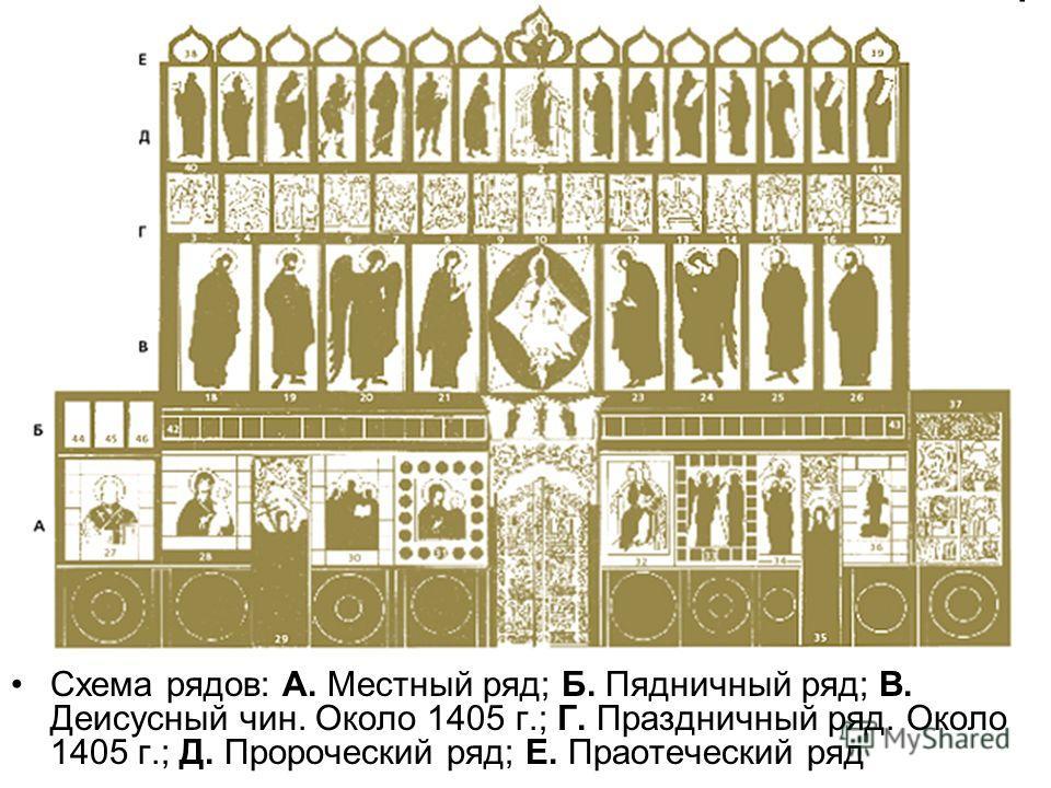 Схема рядов: А. Местный ряд; Б. Пядничный ряд; В. Деисусный чин. Около 1405 г.; Г. Праздничный ряд. Около 1405 г.; Д. Пророческий ряд; Е. Праотеческий ряд