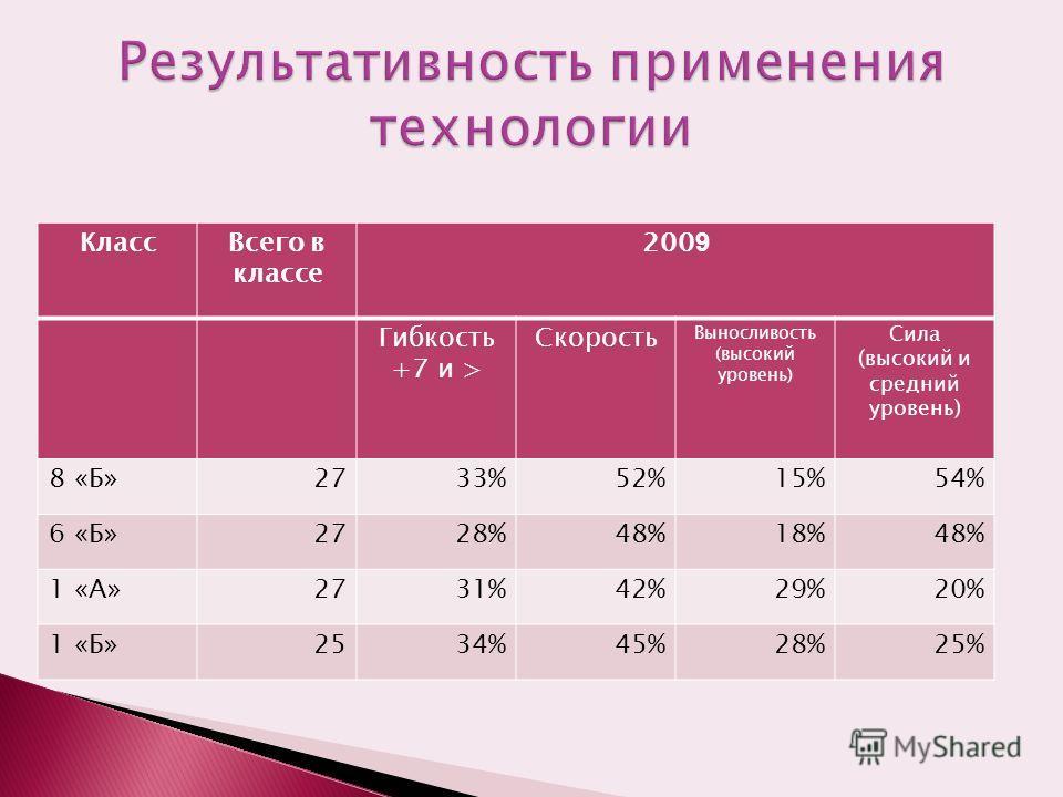КлассВсего в классе 200 9 Гибкость +7 и > Скорость Выносливость (высокий уровень) Сила (высокий и средний уровень) 8 «Б»2733%52%15%54% 6 «Б»2728%48%18%48% 1 «А»2731%42%29%20% 1 «Б»2534%45%28%25%