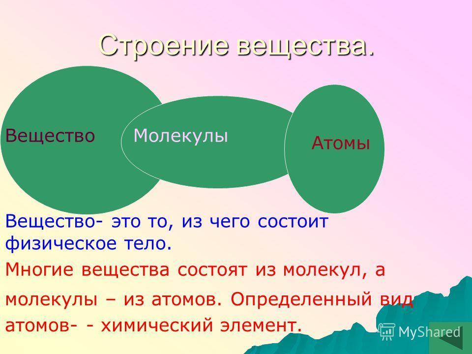 Строение вещества. ВеществоМолекулы Атомы Многие вещества состоят из молекул, а молекулы – из атомов. Определенный вид атомов- - химический элемент. Вещество- это то, из чего состоит физическое тело.