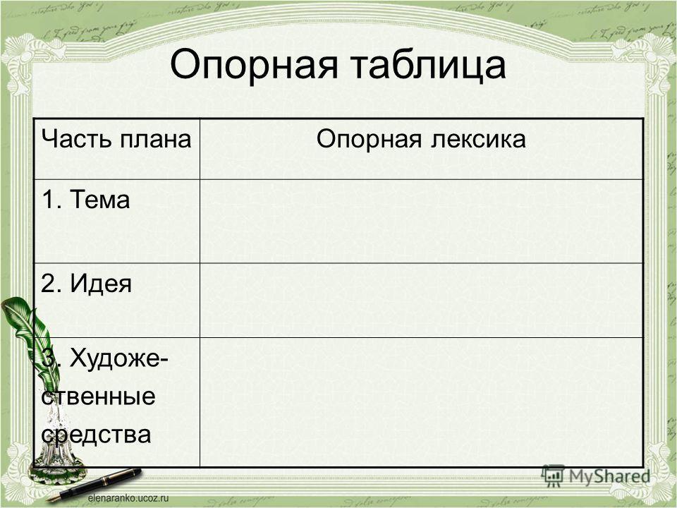 Опорная таблица Часть планаОпорная лексика 1. Тема 2. Идея 3. Художе- ственные средства