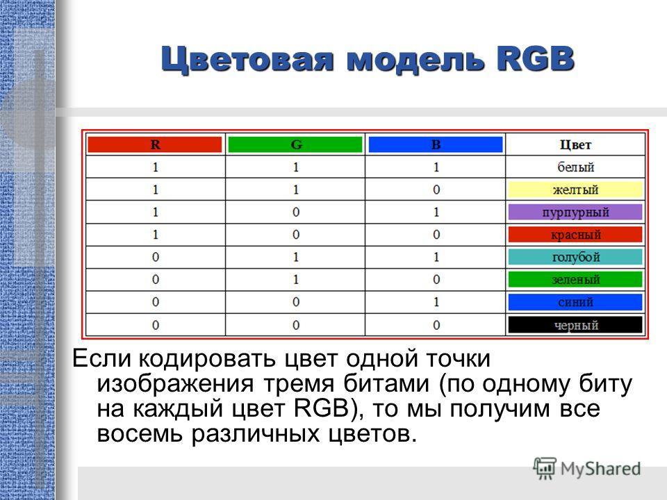 Цветовая модель RGB Если кодировать цвет одной точки изображения тремя битами (по одному биту на каждый цвет RGB), то мы получим все восемь различных цветов.