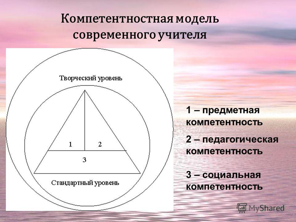 Компетентностная модель современного учителя 1 – предметная компетентность 2 – педагогическая компетентность 3 – социальная компетентность