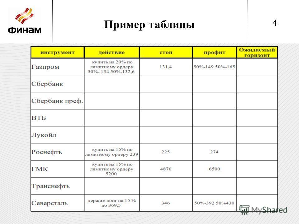 Пример таблицы 4