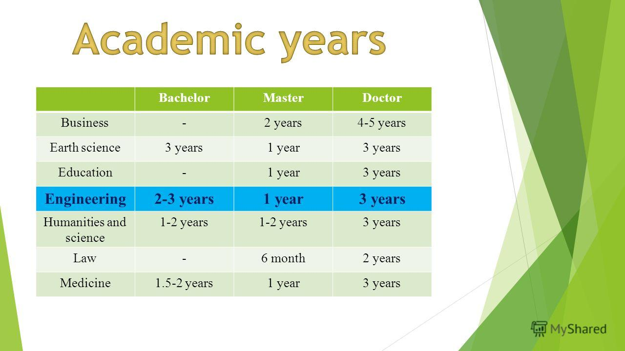 BachelorMasterDoctor Business-2 years4-5 years Earth science3 years1 year3 years Education-1 year3 years Engineering2-3 years1 year3 years Humanities and science 1-2 years 3 years Law-6 month2 years Medicine1.5-2 years1 year3 years
