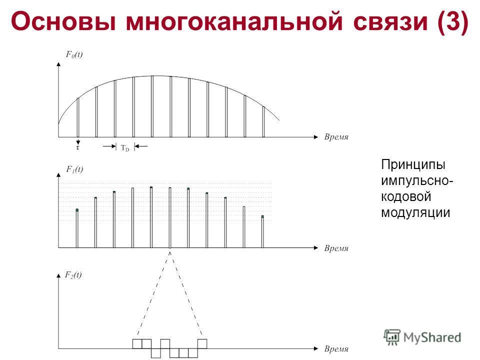 Основы многоканальной связи (3) Принципы импульсно- кодовой модуляции
