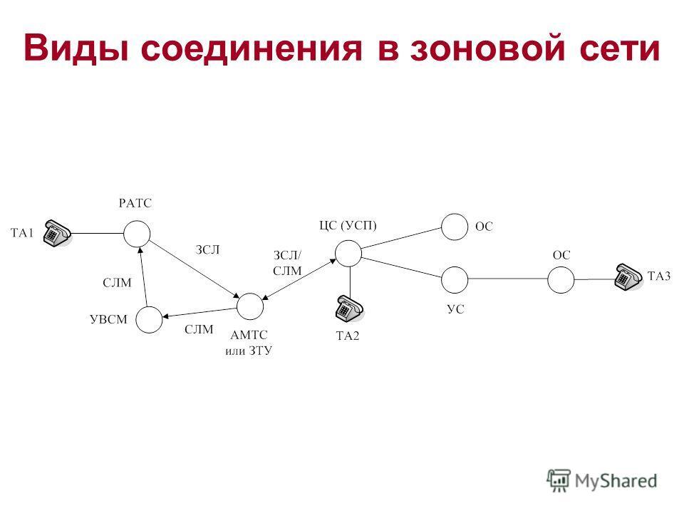 Виды соединения в зоновой сети