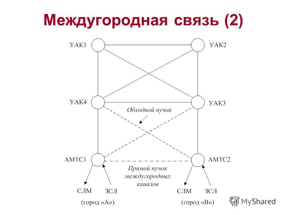 Междугородная связь (2)