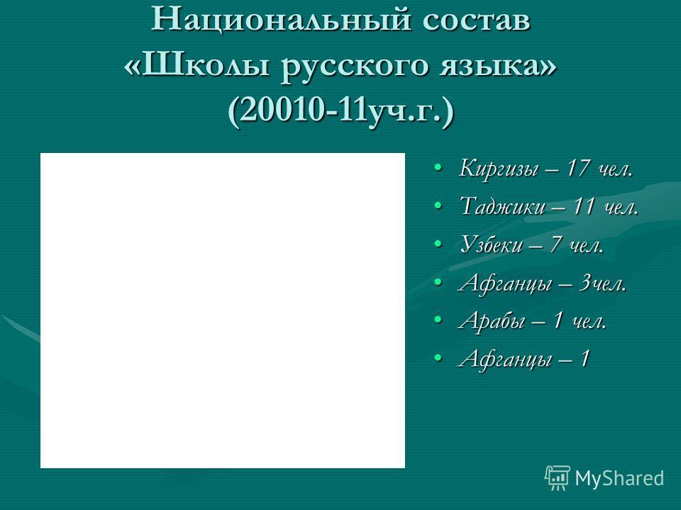 Национальный состав «Школы русского языка» (20010-11уч.г.) Киргизы – 17 чел.Киргизы – 17 чел. Таджики – 11 чел.Таджики – 11 чел. Узбеки – 7 чел.Узбеки – 7 чел. Афганцы – 3чел.Афганцы – 3чел. Арабы – 1 чел.Арабы – 1 чел. Афганцы – 1Афганцы – 1