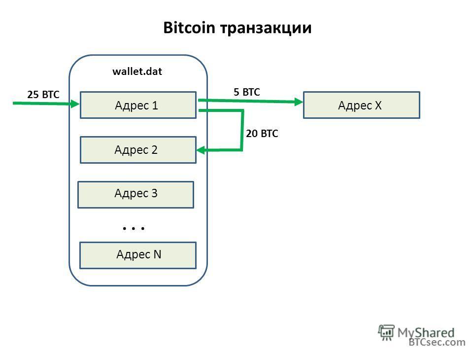 Bitcoin транзакции BTCsec.com Адрес 1 Адрес 2 Адрес 3 Адрес N wallet.dat... Адрес Х 25 BTC 5 BTC 20 BTC