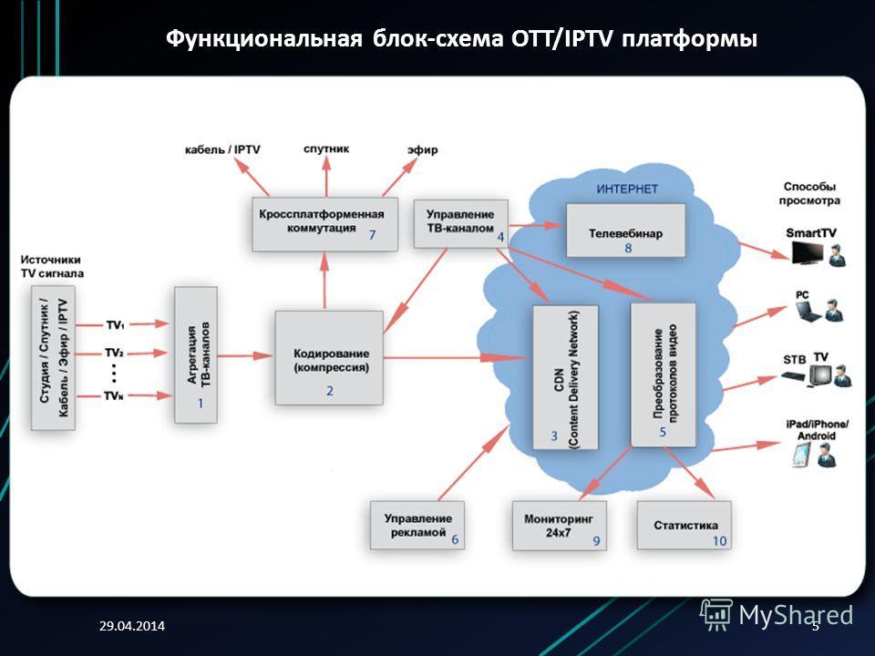 29.04.20145 Функциональная блок-схема OTT/IPTV платформы